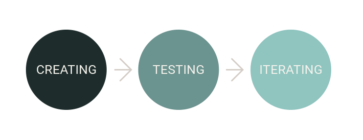 creating-testing-iterating-design-process