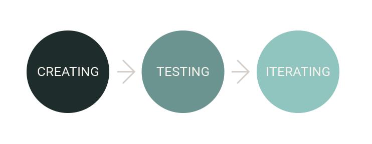 creating-testing-iterating-design-process