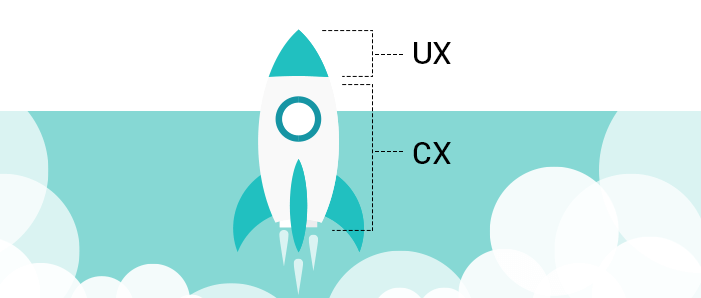 customer-experience-user-experience-ux-design-cx-design