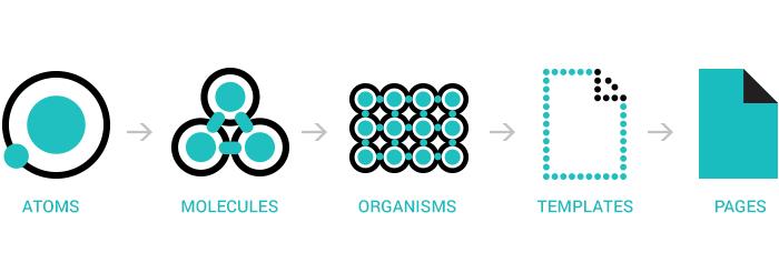 structure-of-atomic-design