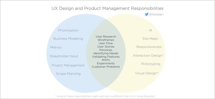 product-manager-ux-designer-venn-diagram