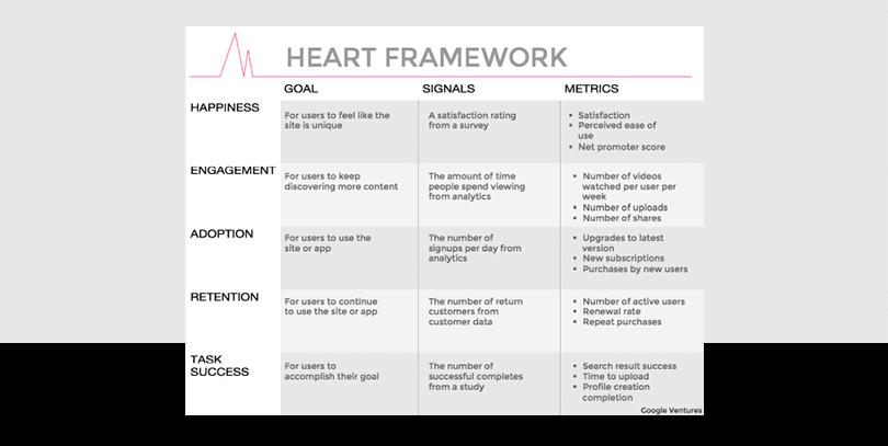 google-heart-framework-user-centered-metrics