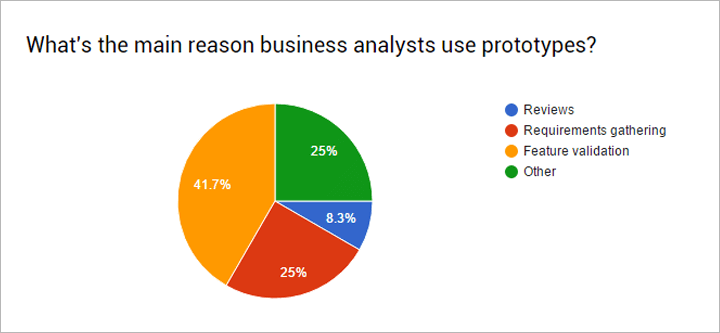 why-business-analysts-use-prototypes-survey