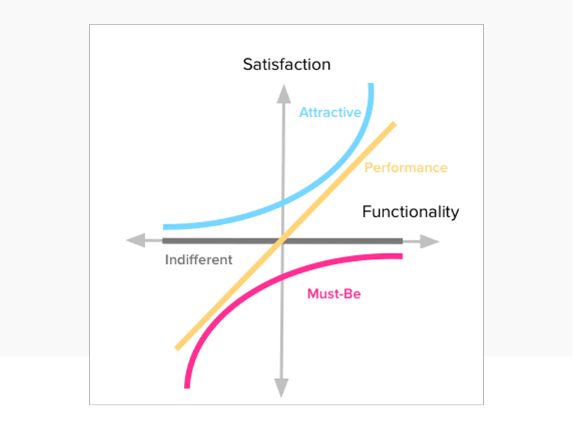 kano-model-for-product-managers-categories