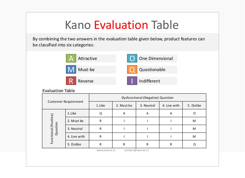 kano-model-for-product-managers-evaluation-table