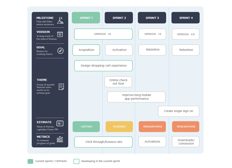 product-roadmap-design-user-experience