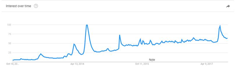 emoji-design-trend-over-time