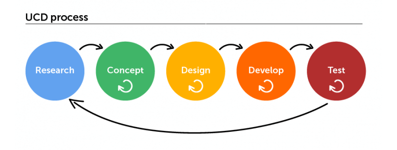 user-centered-design-process
