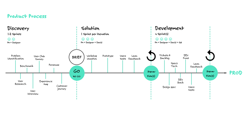 ux-v-product-management-the-product-management-process-1