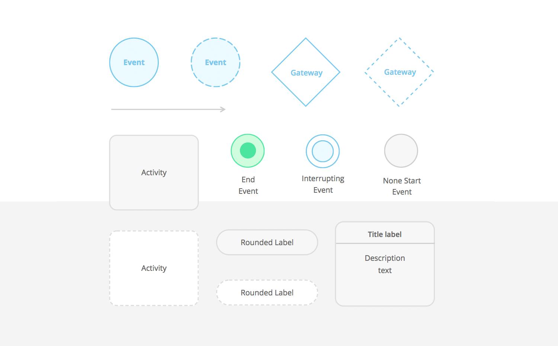 Wireframe User Friendly Flowcharts In 5 Simple Steps Justinmind