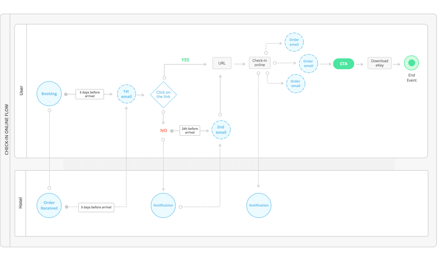 overview of diagramming ux flowcharts ui kit