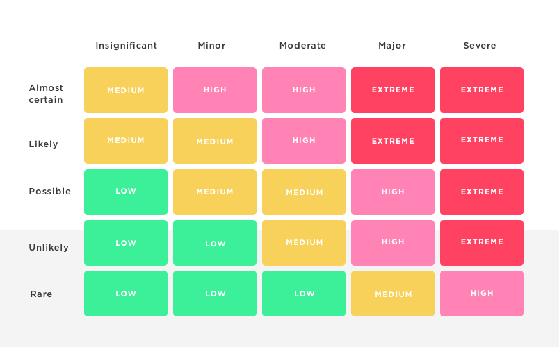 risk-matrix-for-lean-ux-example