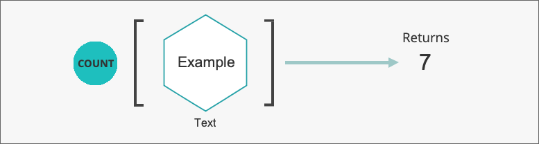 Count Example