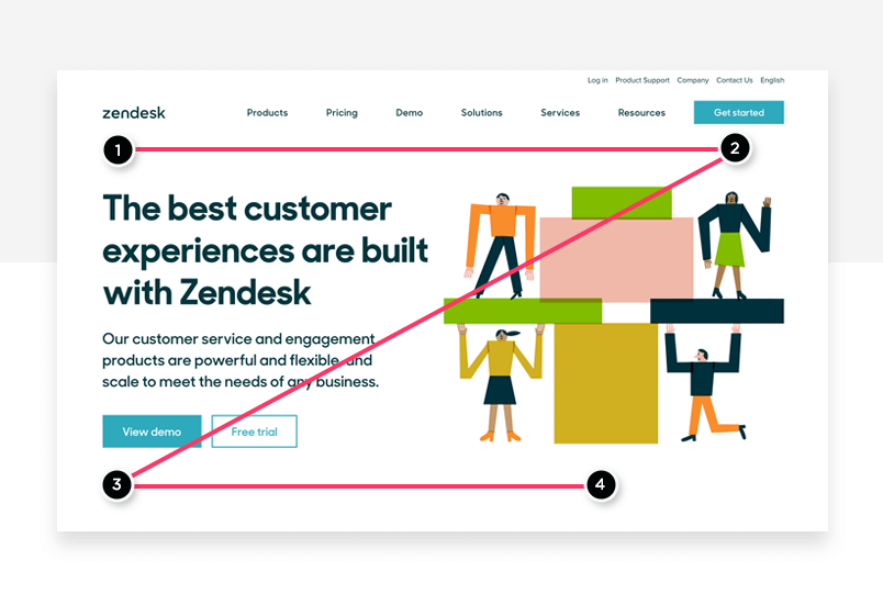 Zendesk Z pattern - visual storytelling - Justinmind