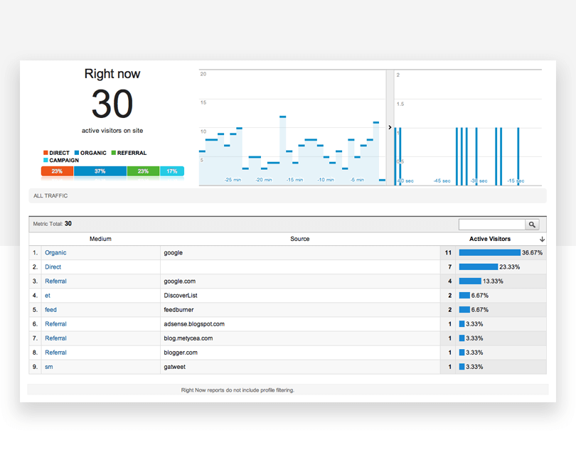 Google Right Now operational dashboard - Justinmind