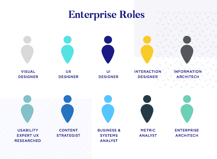 different roles within the enterprise UX team