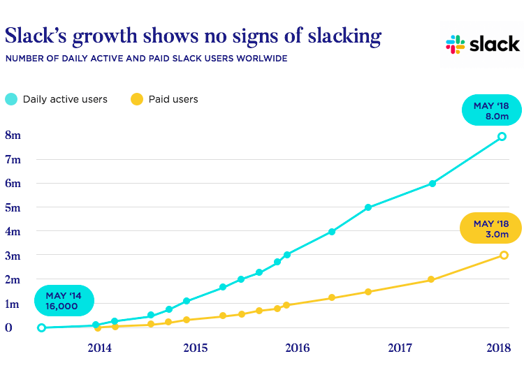 slack was created in the search for good enterprise ux