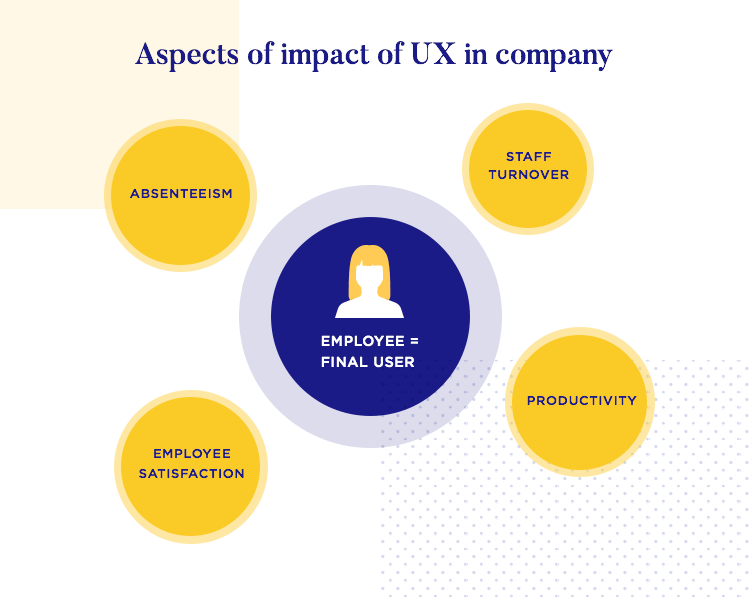 Enterprise UX contributes to changes all around company