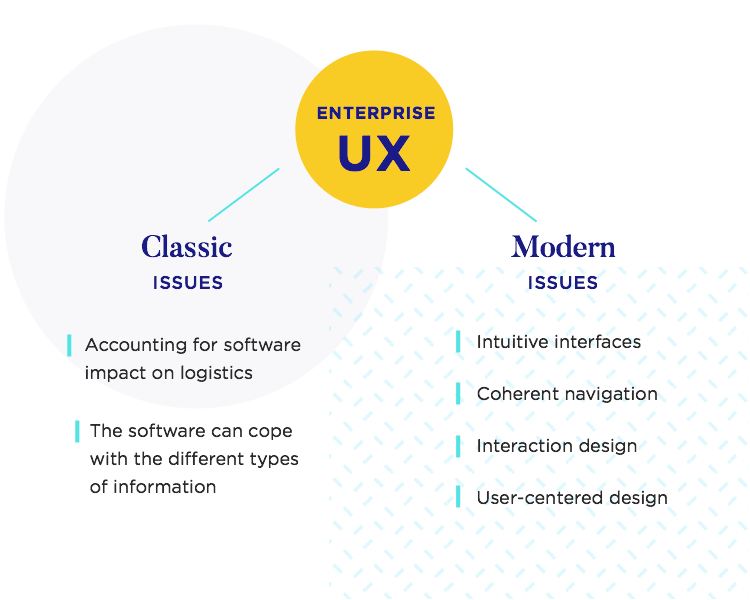 what is enterprise ux