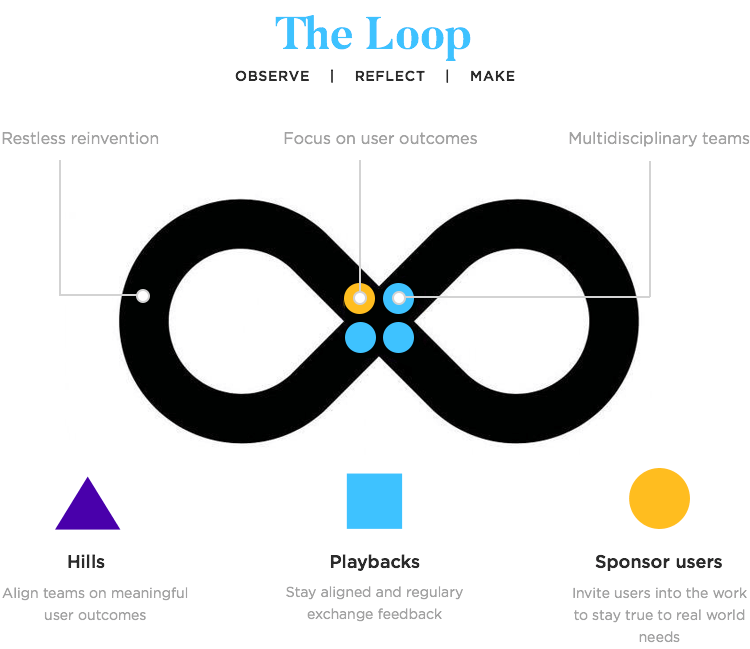 extended details on IBM design thinking loop
