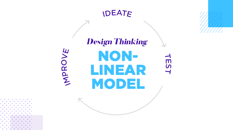 diagram of how design thinking model is non linear in nature