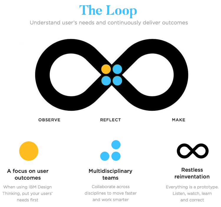 diagram of IBMs design thinking loop