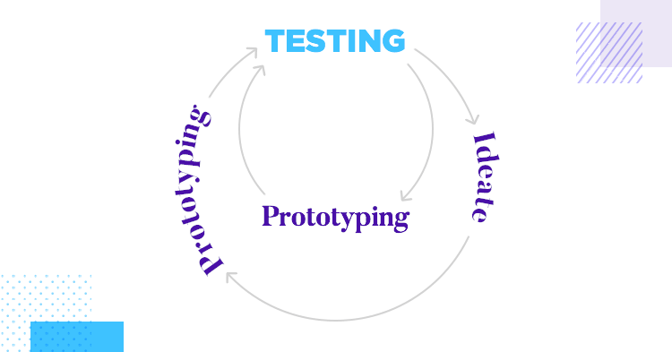 last stage in design thinking process - test