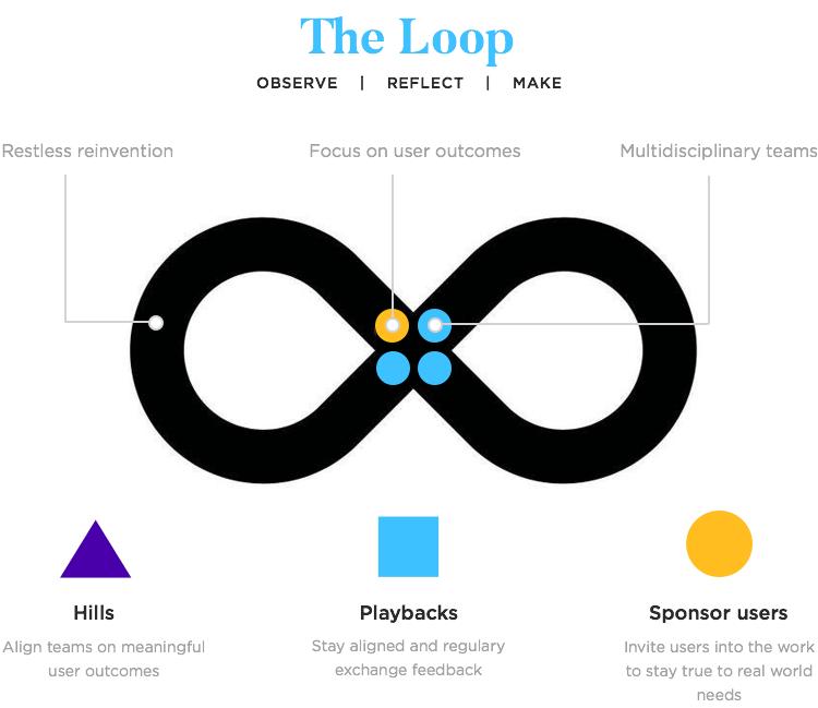 loop of design thinking philosophy in ibm
