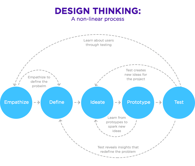 different stages of design thinking model in diagram