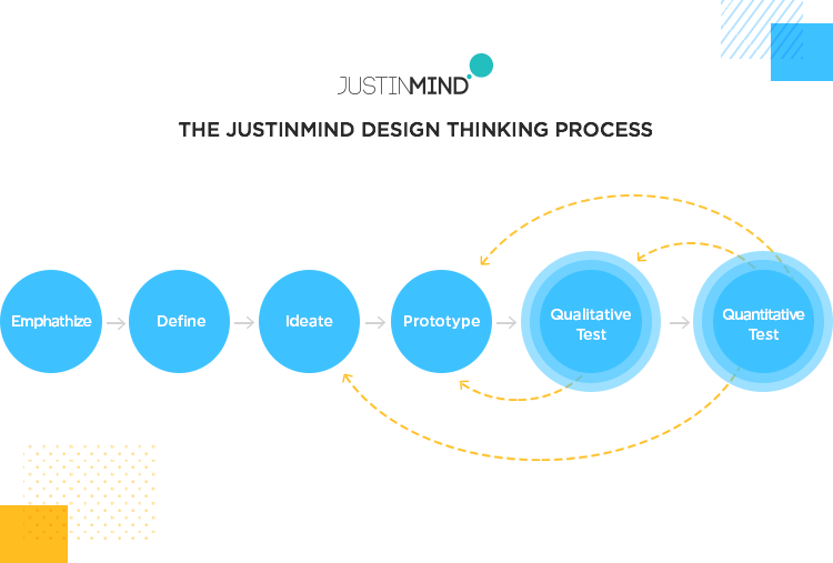 diagram of testing in design thinking model