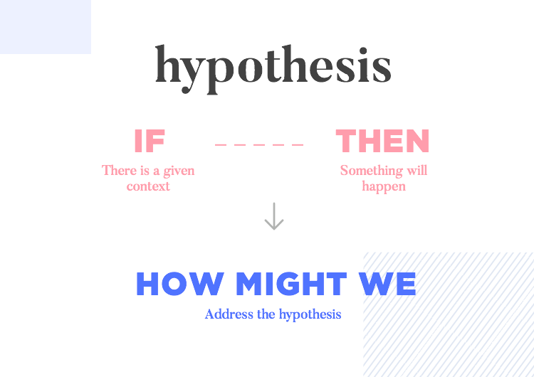 GAP Inc. Lean Experimentation - the hypothesis