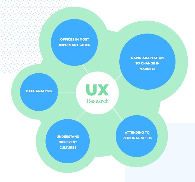 factors in uber design ux research for market adaptation