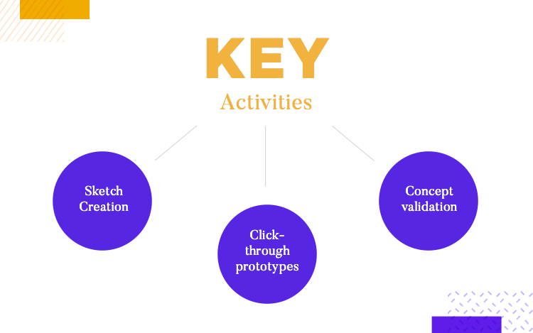 key activities in describe phase of ux research at fjord