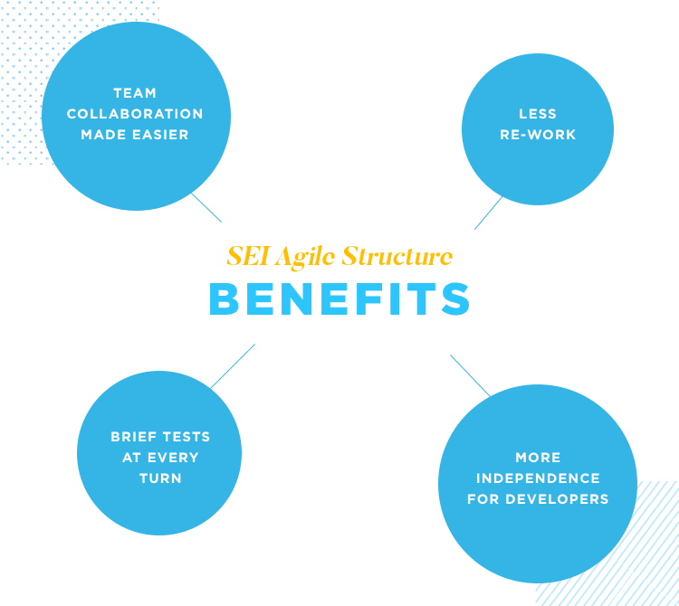 diagram of benefits of prototyping for SEI