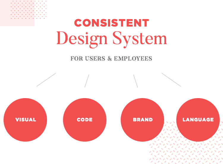diagram of yelp's design system - consistency