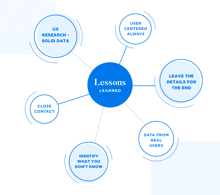 diagram of key lessons learned from ux research at dropbox