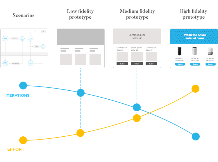 diagram with levels of fidelity when prototyping and effort in each stage