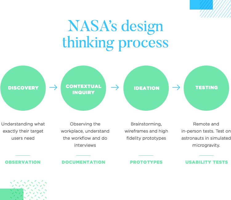 UX design at NASA - Design thinking process