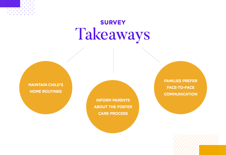 key takeaways from surveys for ux research at fjord