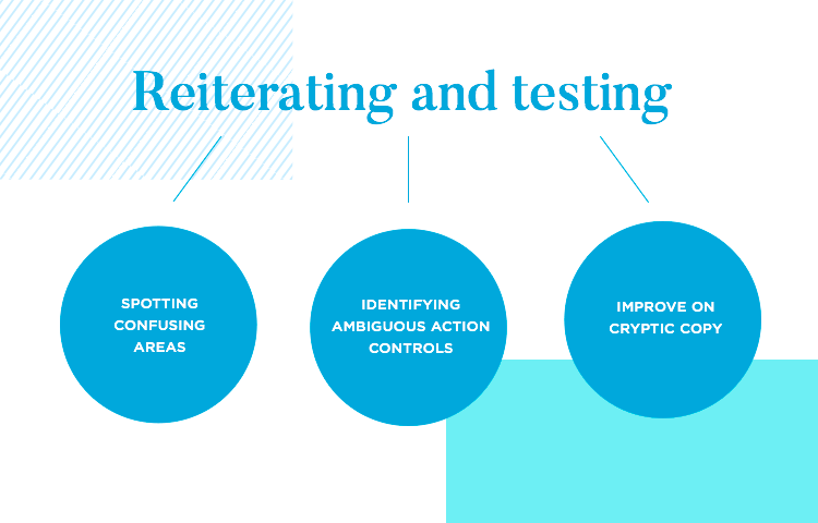 diagram of reiteration when prototyping forms