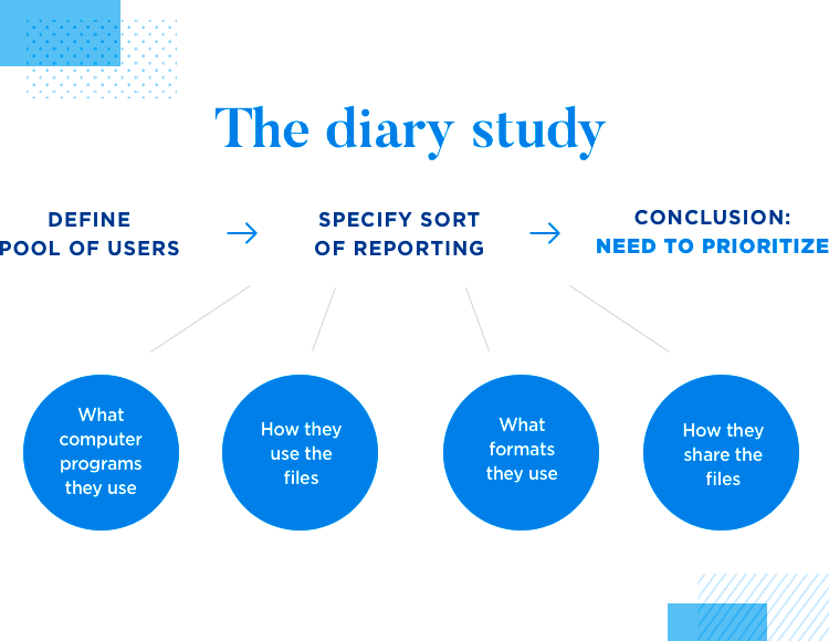 diagram of diary study from ux research at dropbox