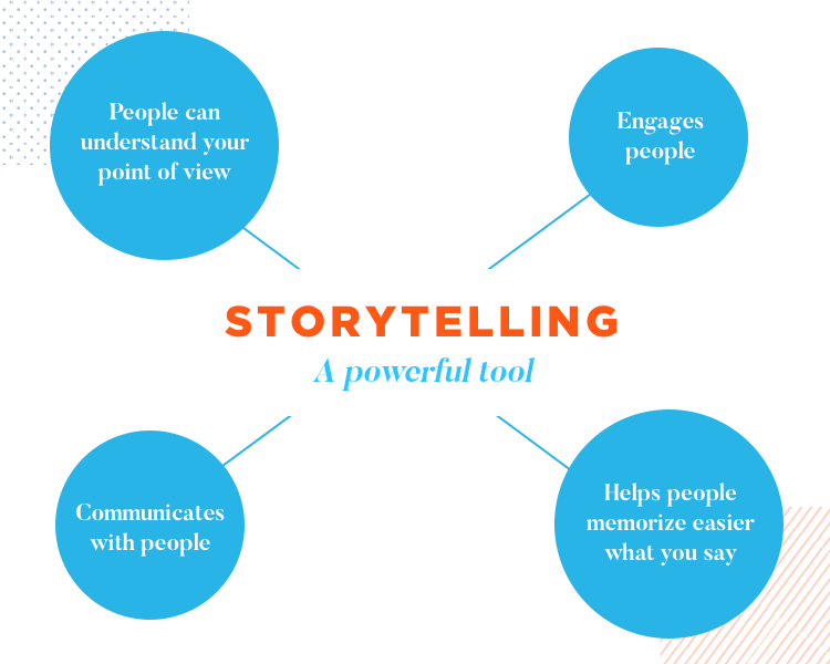 Communication and UX at Wells Fargo - storytelling is a powerful tool