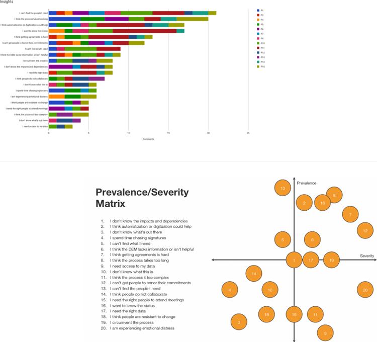 Data driven design at NASA - converting data into visual representations