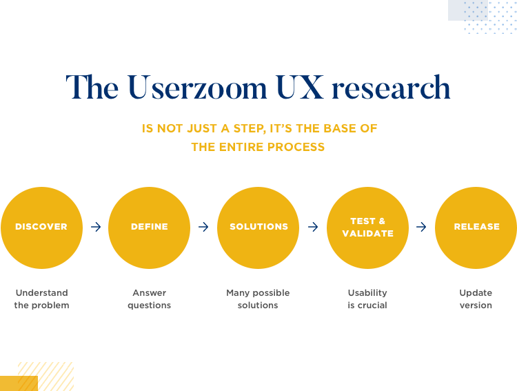 diagram of ux research process at Userzoom