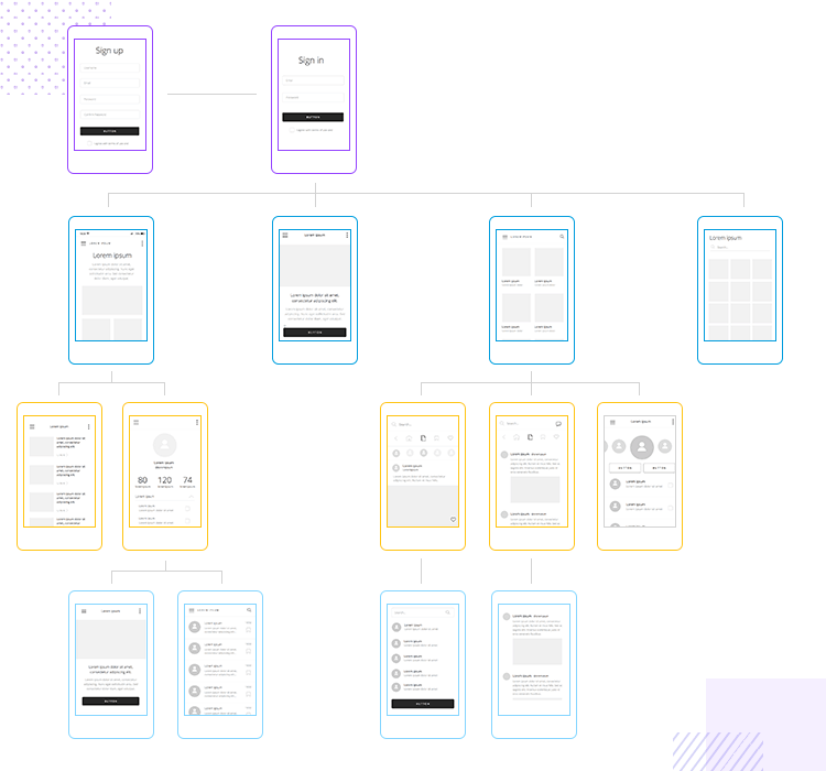 diagram of information architecture in android wireframe