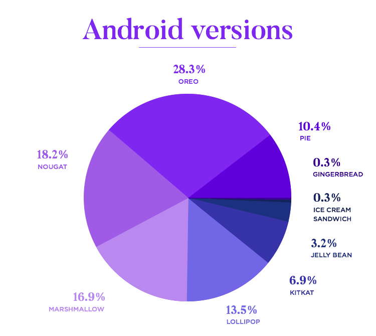 pie chart of android versions for wireframing correctly