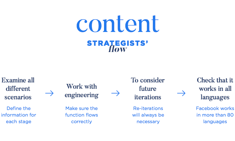 Content strategists examine user flow, work with engineering, future-proof products and check translations
