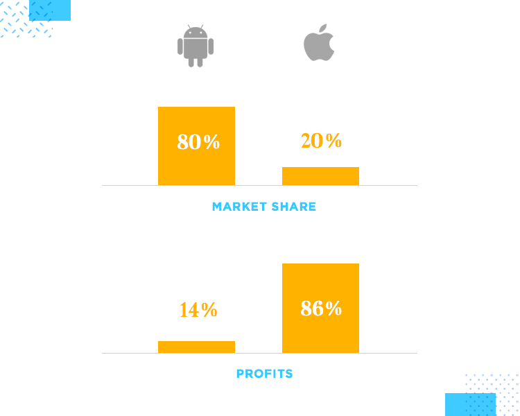 graph of market share for ios ui design