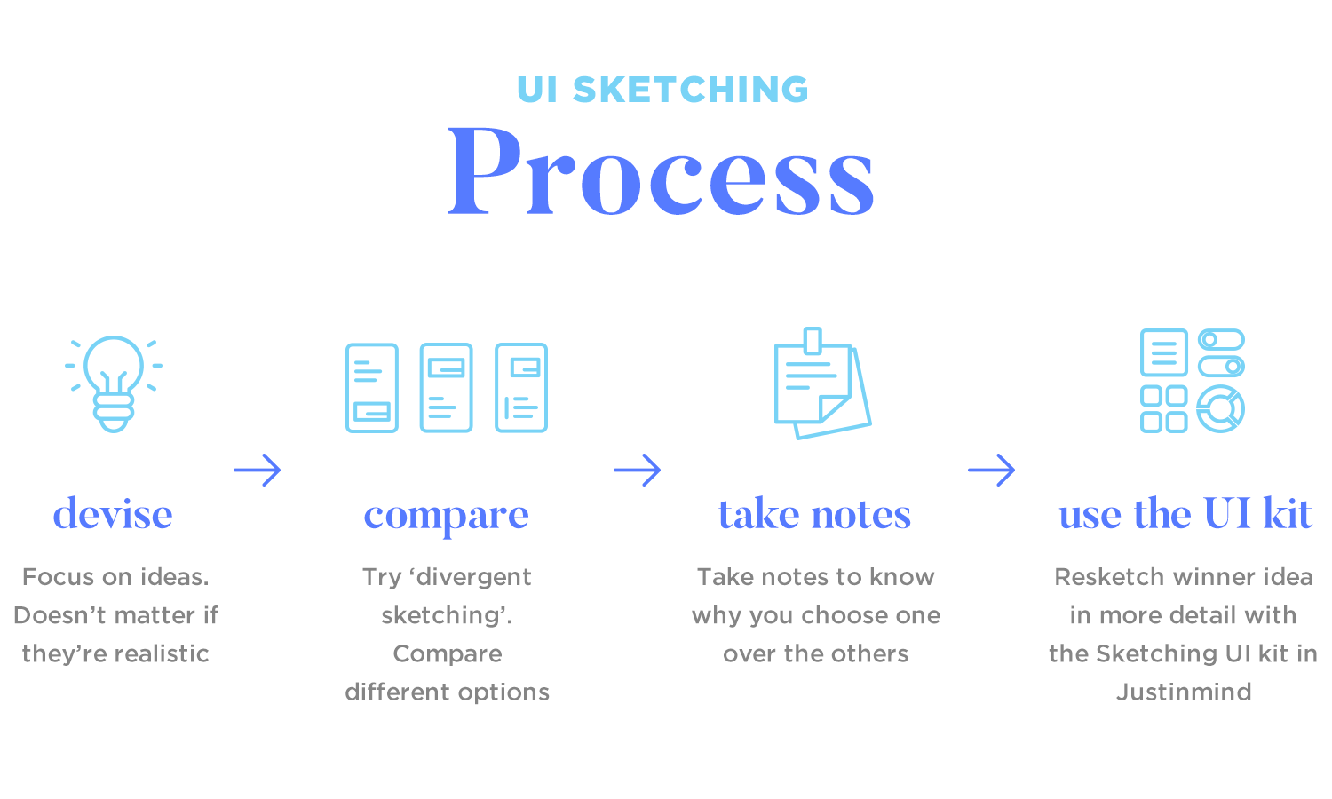 process of sketching a wireframe