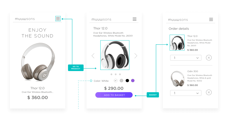 Mobile app user flow diagram